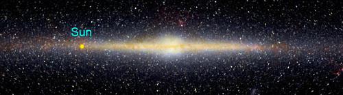 الشمس في مجرة التبانة