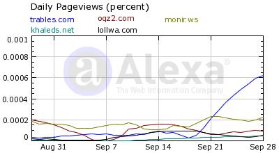 نسبة التصفح في مدونتي مقارنة بمدونات صديقة