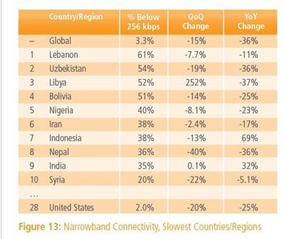 جدول للدول التي تتصدر أبطأ إنترنت عالمياً