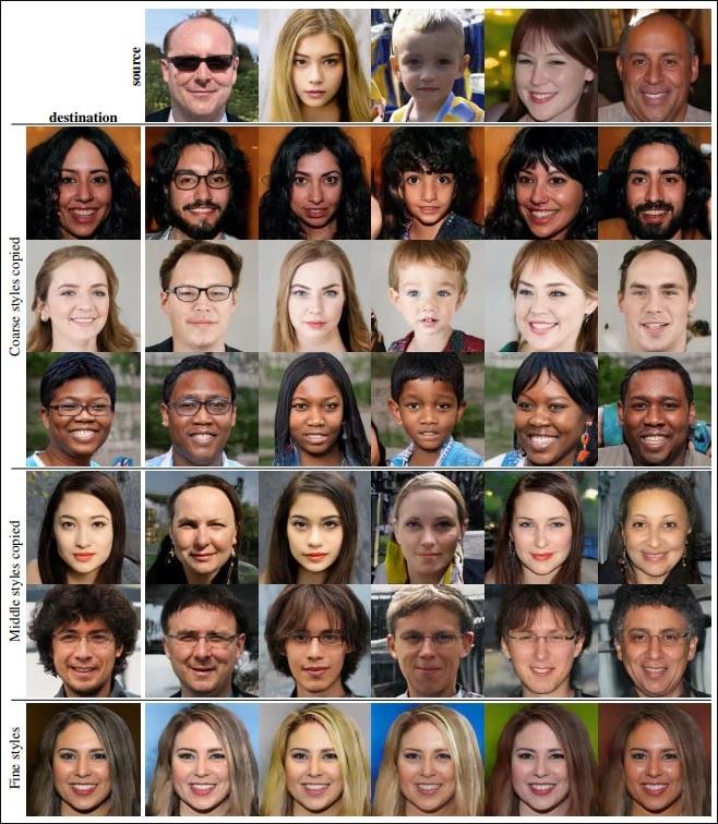 صور وجوه مولدة بواسطة ذكاء إصطناعي